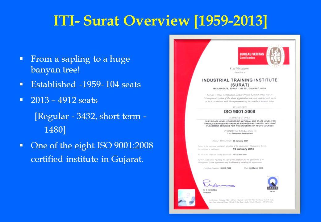 ITI- Surat Overview [1959-2013]